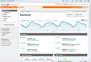 Visitors graph from Google Analytics